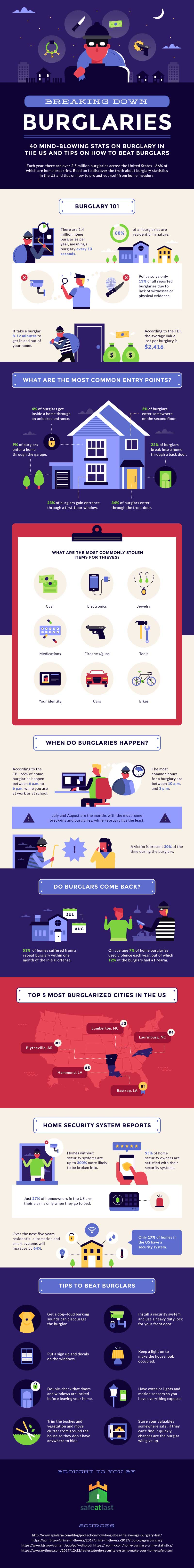 Infographic: How Secure Is Your Home Really?